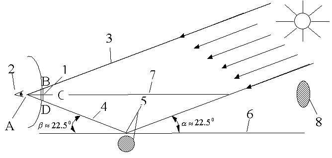 "Схема наблюдения  ""НЛО "" - отражения Солнца: 1 - иллюминатор самолета, 2 - глаз наблюдателя, 3 - линия наблюдения..."