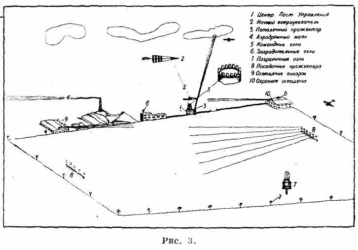 Схема охраны аэродрома