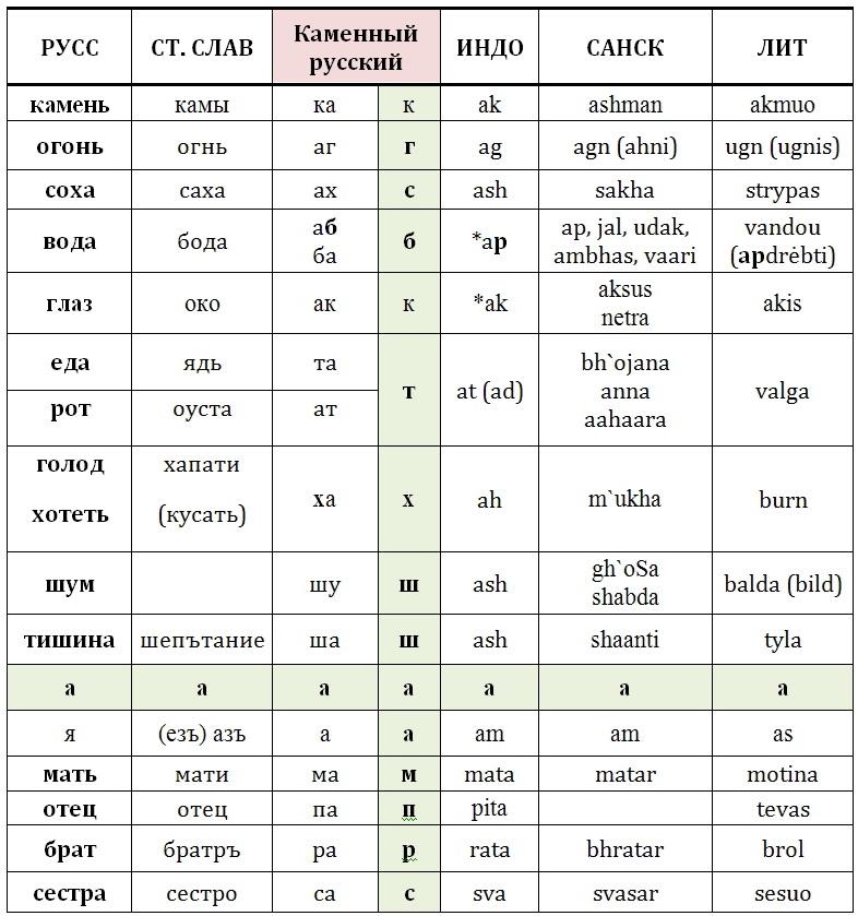 Таблица. Лингвистическая