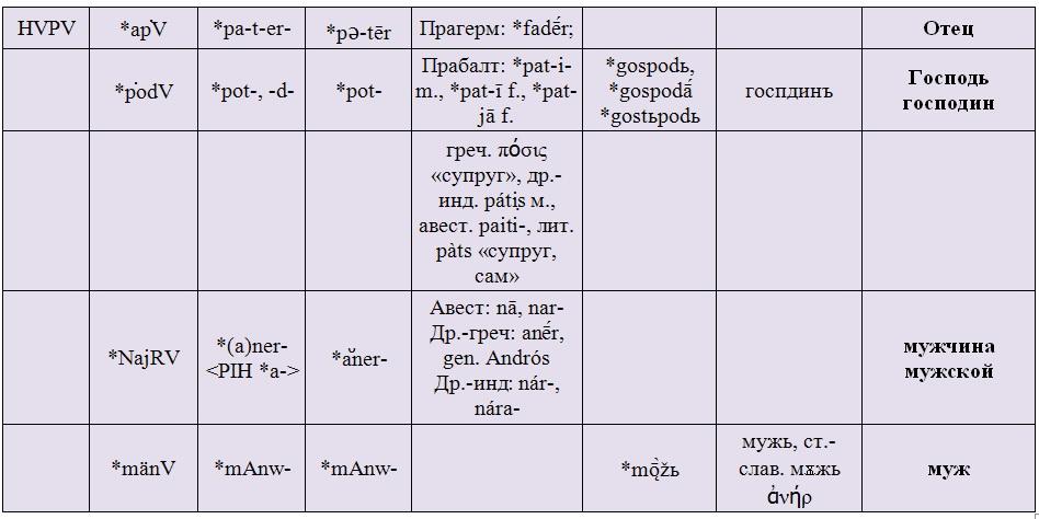 палеолита в русском языке.