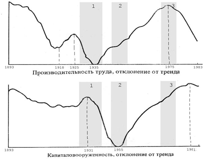 """(годы """"Великой депрессии"""")"""