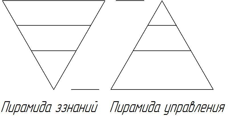 Они говорят, что есть пирамида