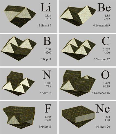 Модели наиболее стабильных атомов третьего периода основной группы химических элементов.  Be9 Бериллий...